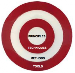 The four circles of project management
